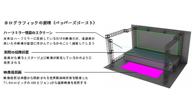 常設劇場「DMM VR THEATER」