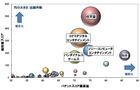 電子ゲーム機の操作器関連の特許、総合ランキングトップ3は任天堂・コナミ・ソニー  / GameBusiness.jp