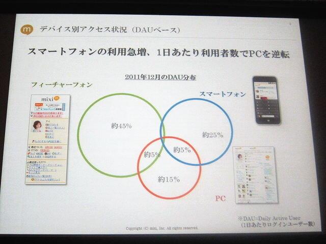 【OGC2012】ミクシィとグレンジが語る「mixiゲーム」の現状とヒットタイトルの育て方 / GameBusiness.jp