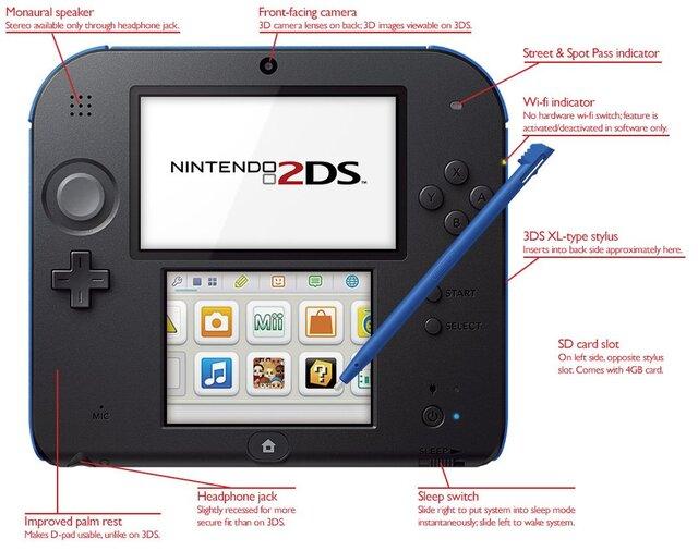 任天堂「ニンテンドー2DSは一枚のスクリーンを分割して二枚にみせる事でコストダウンを図った」