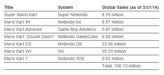 【任天堂】 神ゲーマリオカート8が発売初週で120万本突破 面白すぎワロタ