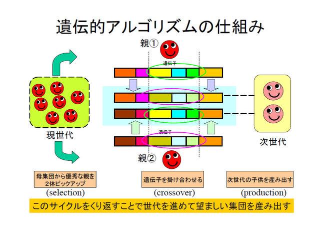 アルゴリズム ちゃん 的 遺伝